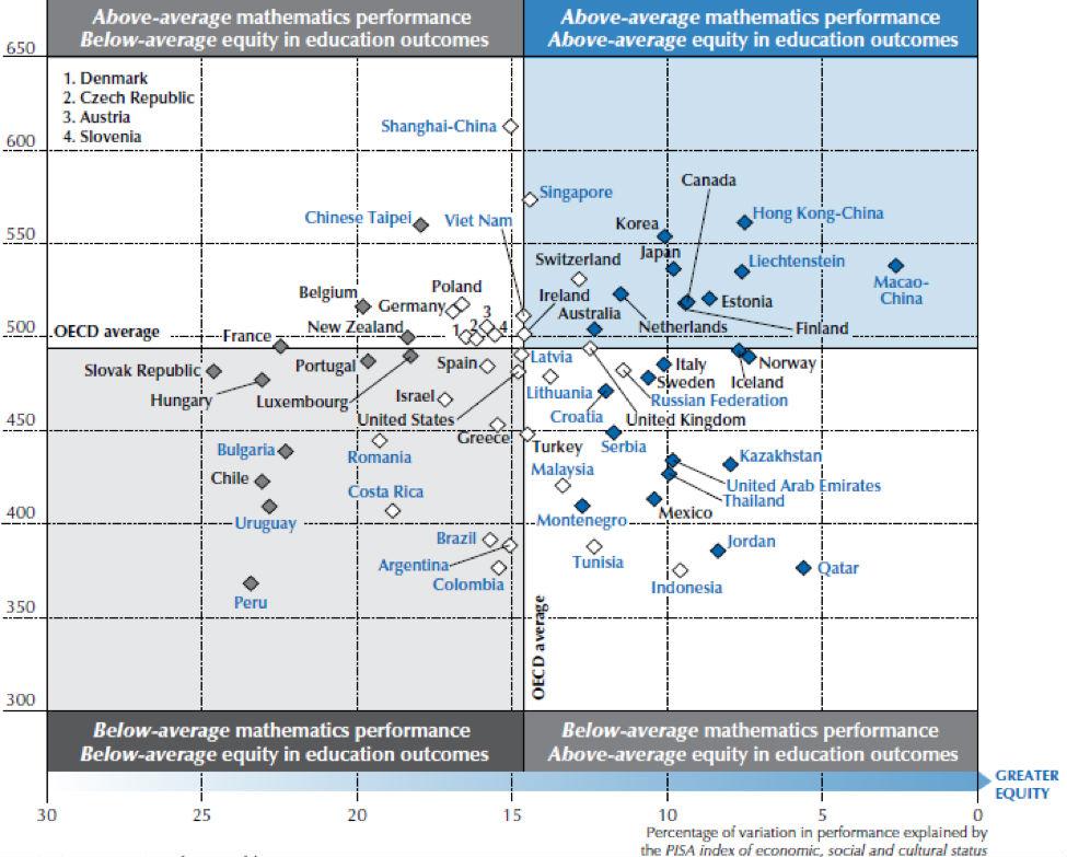 교육 형평성과 학습성취도 간 관계 ⓒPISA 2012 Results: Excellence through Equity, OECD (2013)